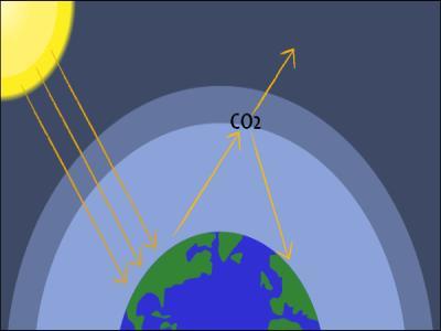 کربن دی اکسید جو به بالاترین سطح ۳.۳ میلیون سال گذشته می رسد